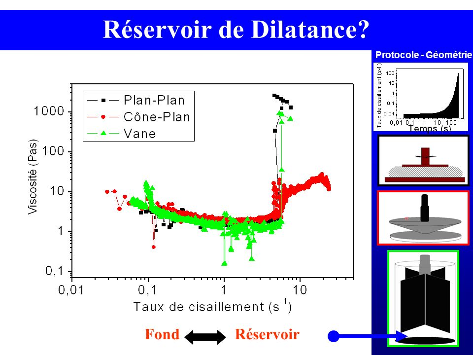 Réservoir de Dilatance? Protocole - Géométrie Fond Réservoir