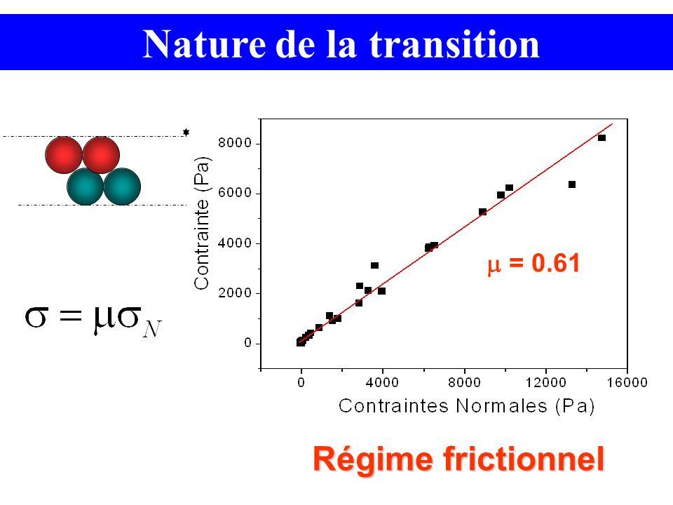 Nature de la transition Régime frictionnel = 0.61