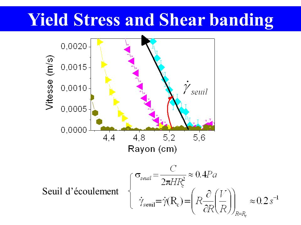 Yield Stress and Shear banding Seuil découlement