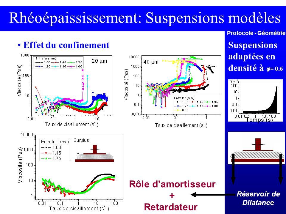 Rhéoépaississement: Suspensions modèles Effet du confinement Protocole - Géométrie Suspensions adaptées en densité à φ= 0.6 Réservoir de Dilatance Rôl