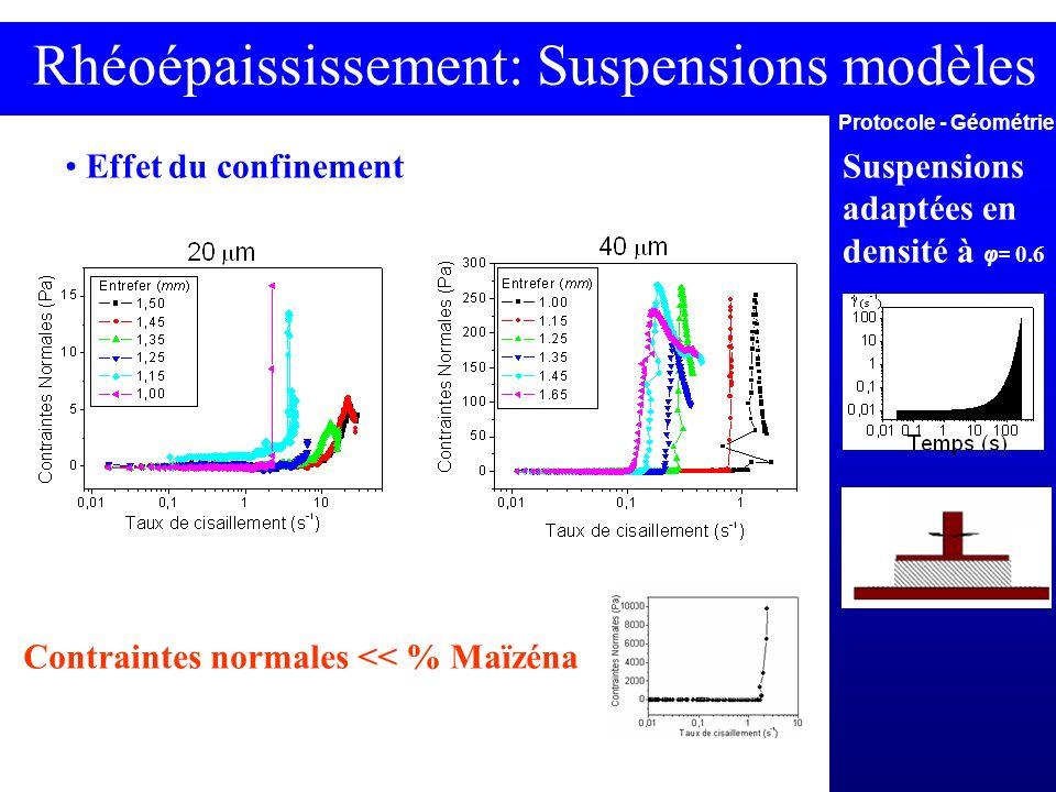 Rhéoépaississement: Suspensions modèles Effet du confinement Protocole - Géométrie Suspensions adaptées en densité à φ= 0.6 Contraintes normales << %