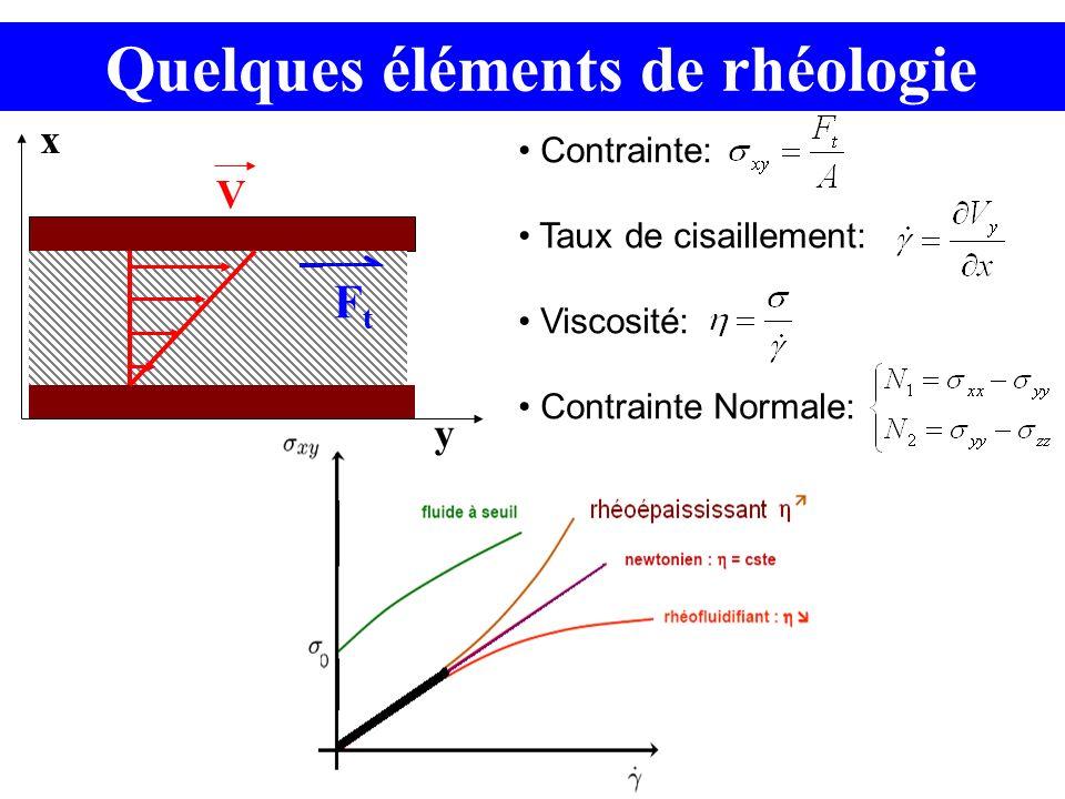 Quelques éléments de rhéologie Contrainte: Taux de cisaillement: Viscosité: Contrainte Normale: FtFt x y V