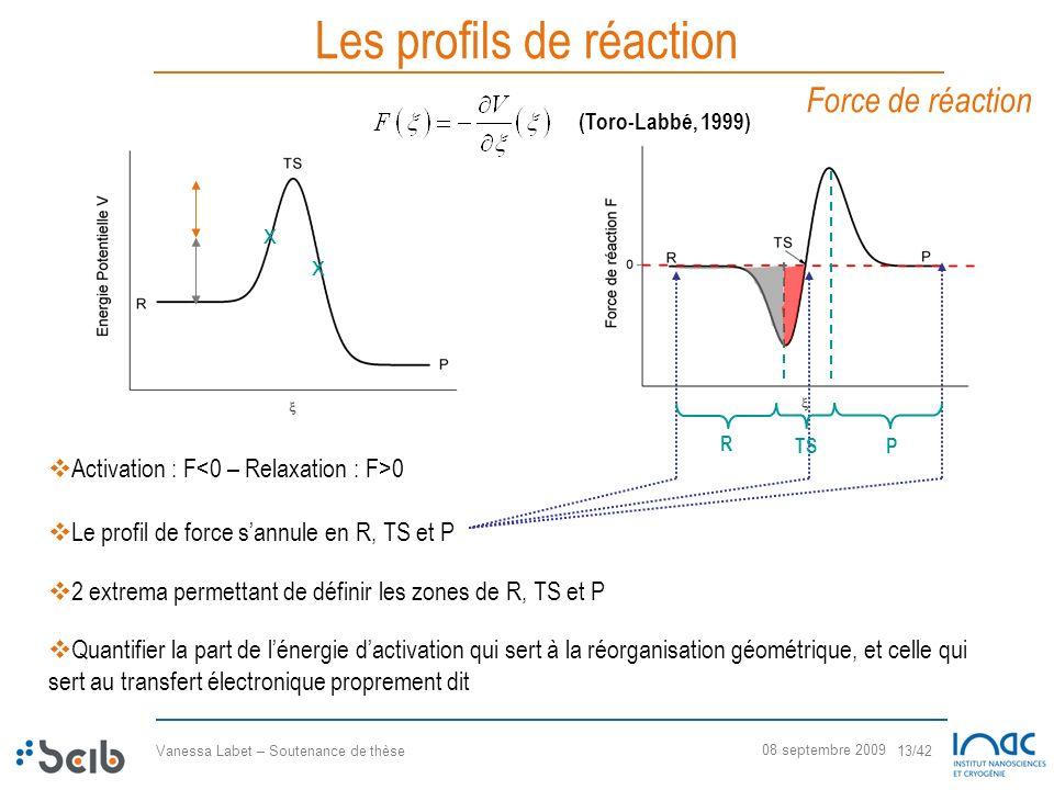 Vanessa Labet – Soutenance de thèse 13/42 08 septembre 2009 Les profils de réaction Le profil de force sannule en R, TS et P 2 extrema permettant de d