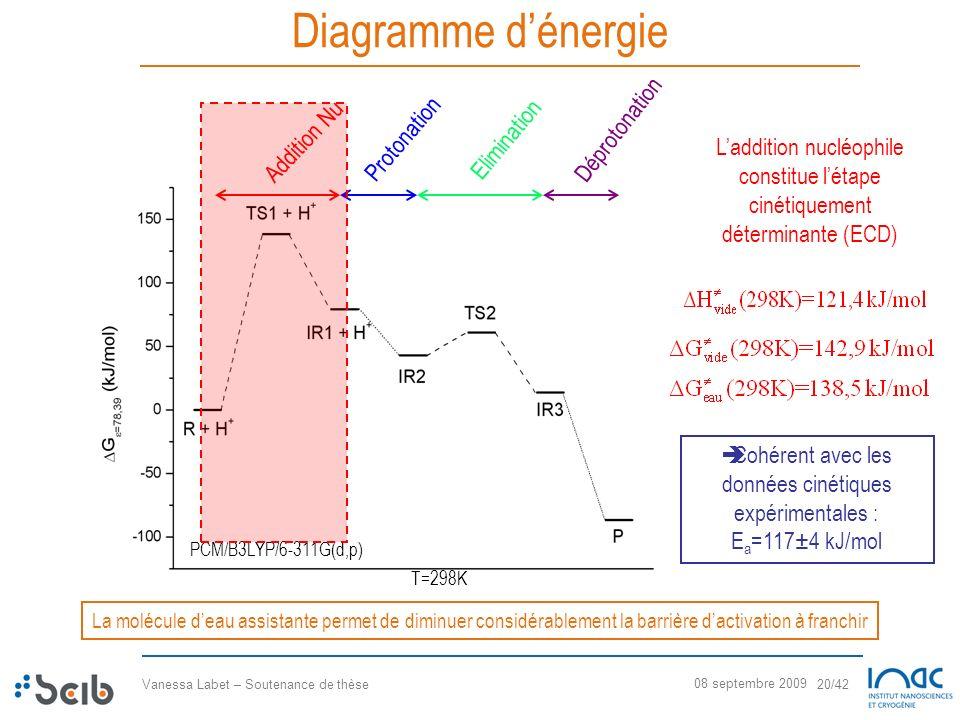 Vanessa Labet – Soutenance de thèse 20/42 08 septembre 2009 Diagramme dénergie Addition Nu Protonation Elimination Déprotonation PCM/B3LYP/6-311G(d,p)