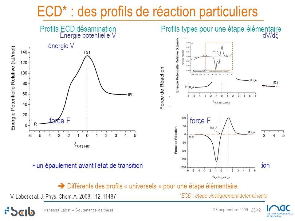 Vanessa Labet – Soutenance de thèse 23/42 08 septembre 2009 ECD* : des profils de réaction particuliers un épaulement avant létat de transition 4 extr