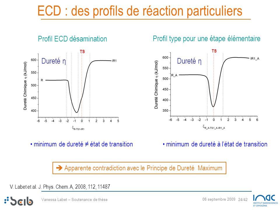 Vanessa Labet – Soutenance de thèse 24/42 08 septembre 2009 ECD : des profils de réaction particuliers minimum de dureté état de transition Apparente