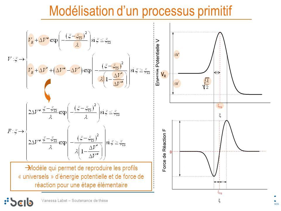 Vanessa Labet – Soutenance de thèse 31/42 08 septembre 2009 Modélisation dun processus primitif Modèle qui permet de reproduire les profils « universe