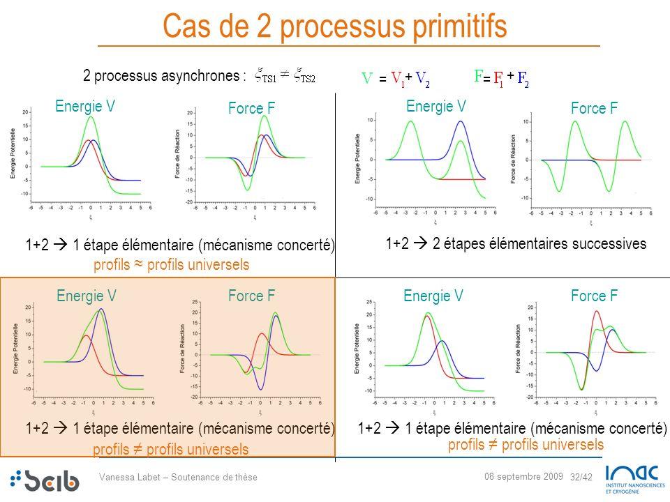 Vanessa Labet – Soutenance de thèse 32/42 08 septembre 2009 Cas de 2 processus primitifs 1+2 1 étape élémentaire (mécanisme concerté) 1+2 2 étapes élé