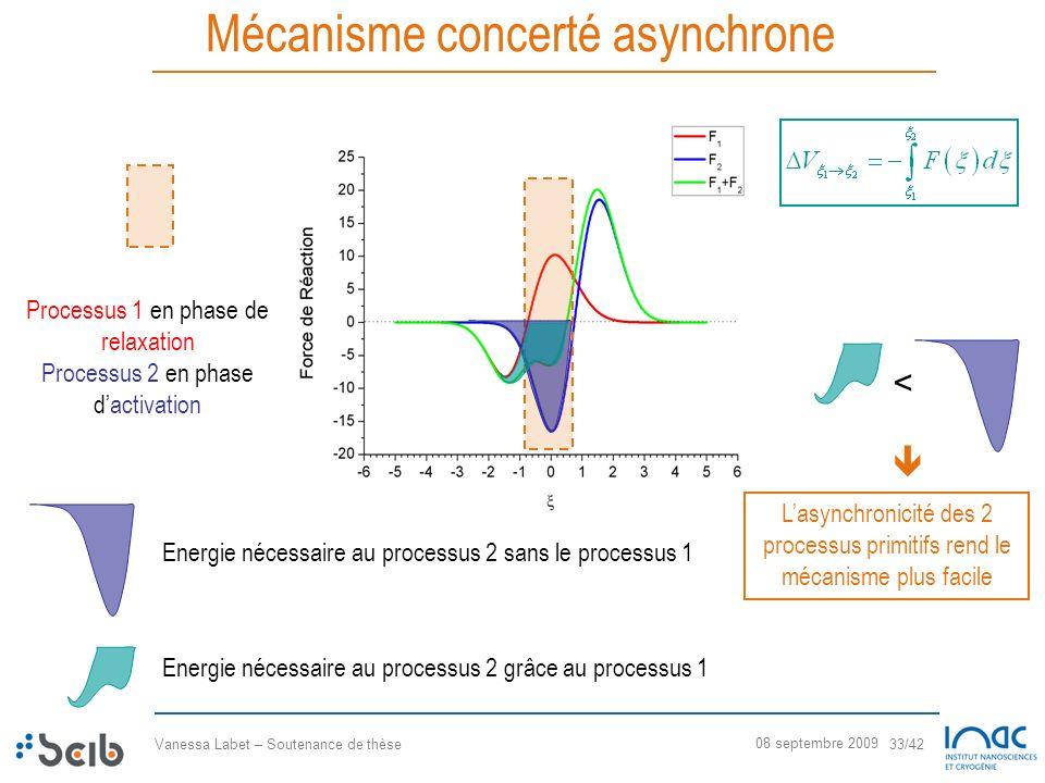 Vanessa Labet – Soutenance de thèse 33/42 08 septembre 2009 Mécanisme concerté asynchrone Processus 1 en phase de relaxation Processus 2 en phase dact
