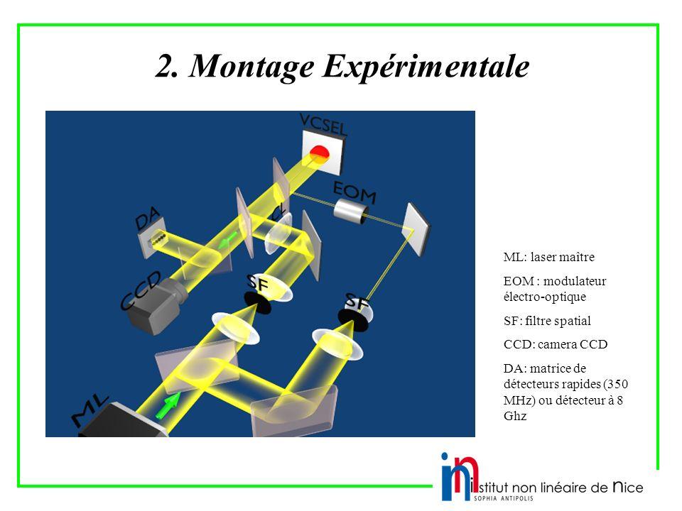 2. Montage Expérimentale ML: laser maître EOM : modulateur électro-optique SF: filtre spatial CCD: camera CCD DA: matrice de détecteurs rapides (350 M
