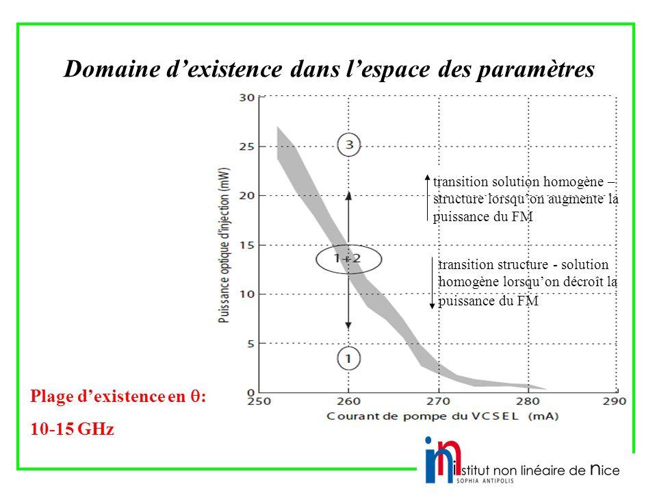 Domaine dexistence dans lespace des paramètres transition solution homogène – structure lorsquon augmente la puissance du FM transition structure - solution homogène lorsquon décroît la puissance du FM Plage dexistence en : 10-15 GHz