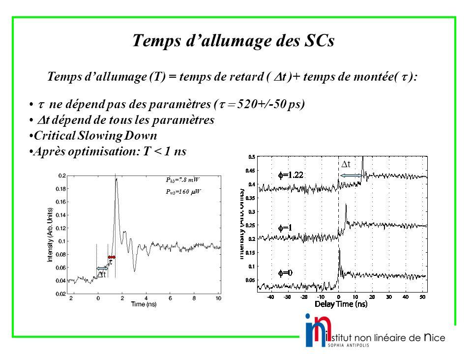 Temps dallumage des SCs Temps dallumage (T) = temps de retard ( t )+ temps de montée( ): ne dépend pas des paramètres ( 520+/-50 ps) t dépend de tous les paramètres Critical Slowing Down Après optimisation: T < 1 ns t t P hb =7.8 mW P wb =160 W