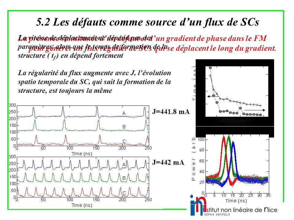 5.2 Les défauts comme source dun flux de SCs La présence simultanée dun défaut et dun gradient de phase dans le FM peut générer un flux régulier de SCs qui se déplacent le long du gradient.