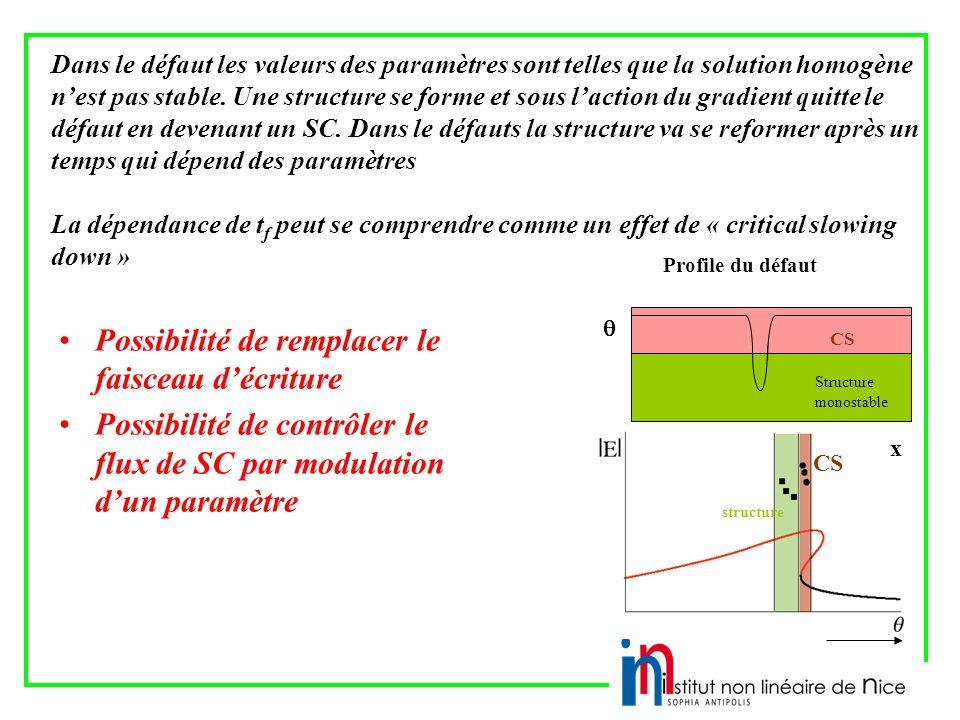 Possibilité de remplacer le faisceau décriture Possibilité de contrôler le flux de SC par modulation dun paramètre Profile du défaut Dans le défaut les valeurs des paramètres sont telles que la solution homogène nest pas stable.