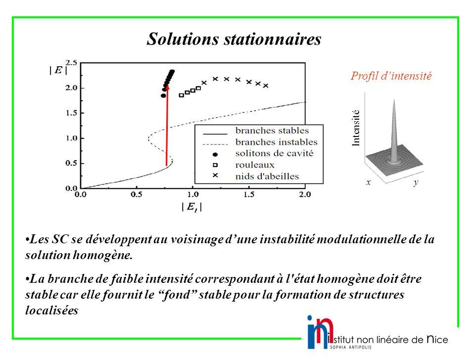 Solutions stationnaires Intensité xy Profil dintensité Les SC se développent au voisinage dune instabilité modulationnelle de la solution homogène.