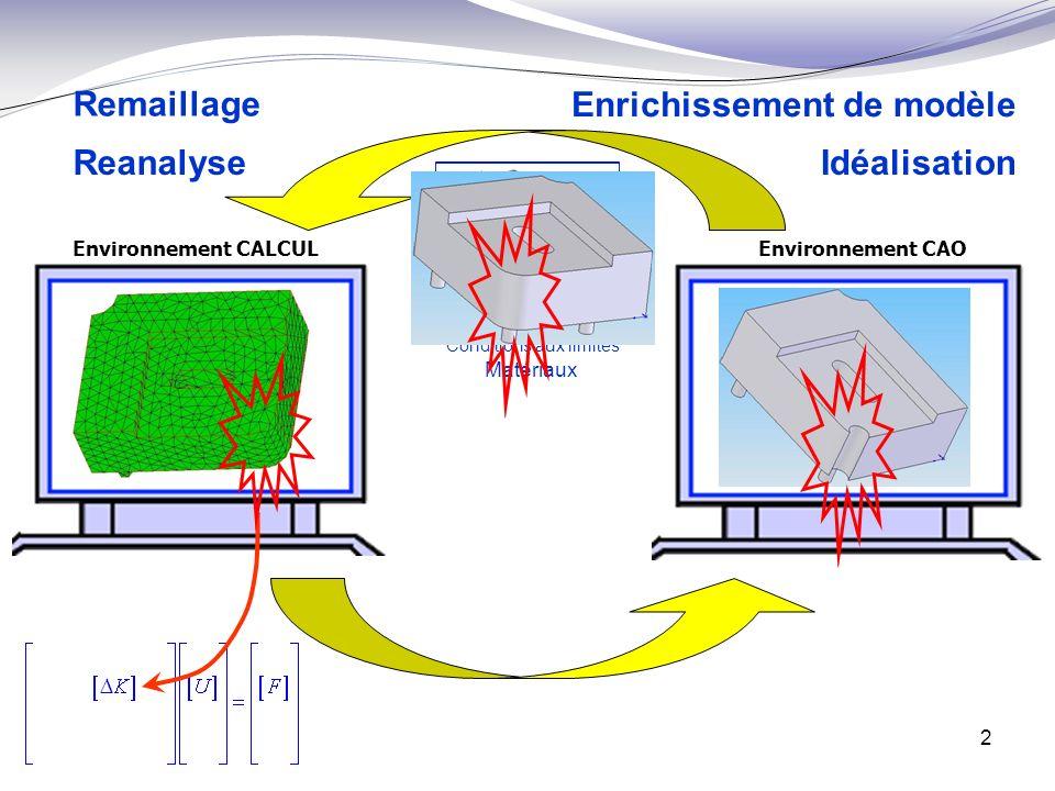 2 Environnement CALCUL Environnement CAO Idéalisation Matériaux Conditions aux limites Enrichissement de modèle Remaillage Reanalyse