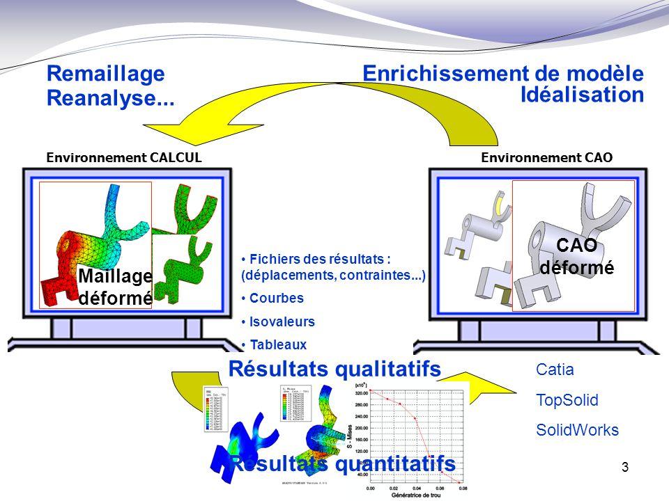 3 Environnement CALCUL Environnement CAO Idéalisation Enrichissement de modèleRemaillage Reanalyse... Catia TopSolid SolidWorks Fichiers des résultats