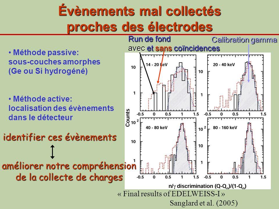 Évènements mal collectés proches des électrodes Méthode passive: sous-couches amorphes (Ge ou Si hydrogéné) Méthode active: localisation des évènement