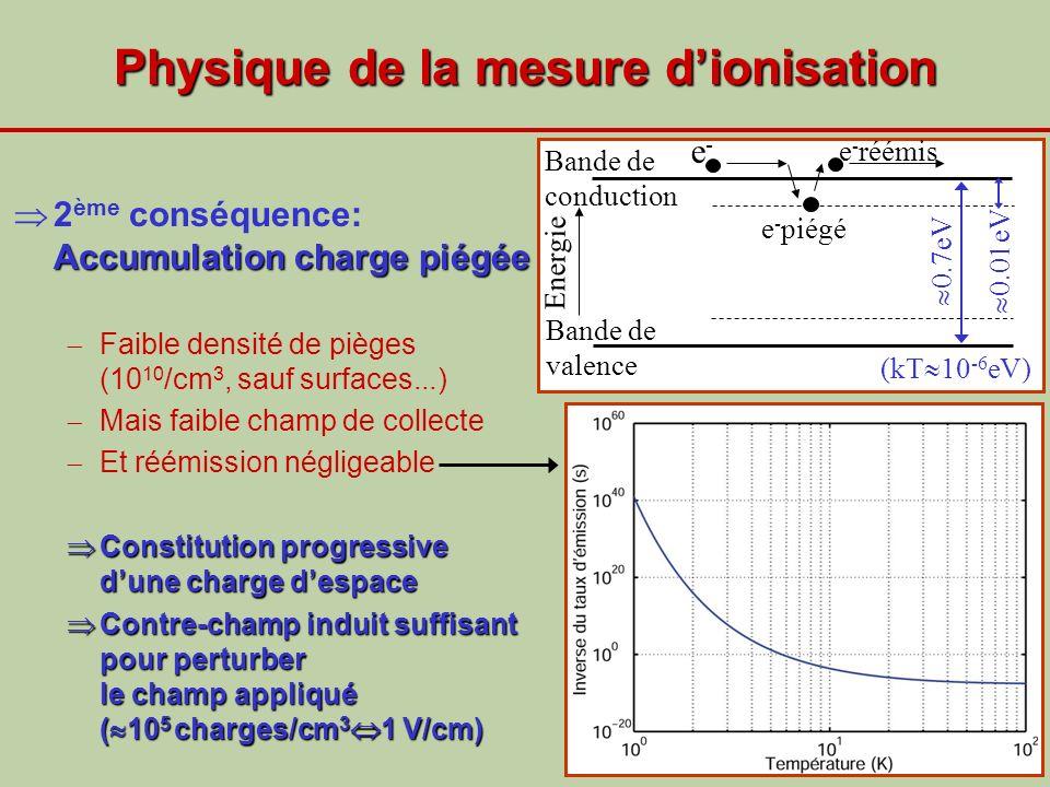 Physique de la mesure dionisation Accumulation charge piégée 2 ème conséquence: Accumulation charge piégée Faible densité de pièges (10 10 /cm 3, sauf
