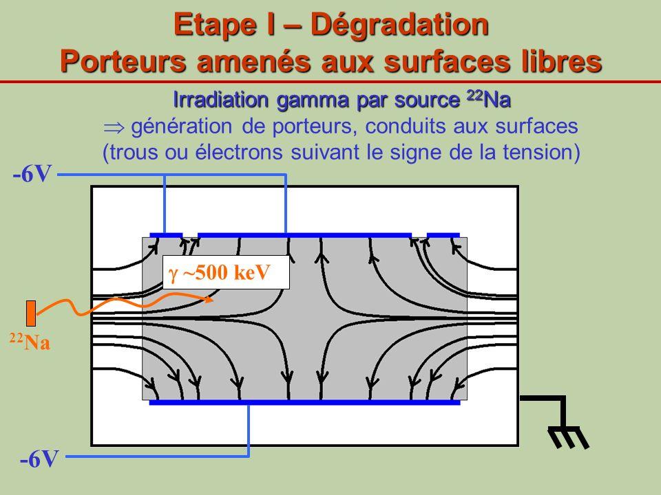 -6V Etape I – Dégradation Porteurs amenés aux surfaces libres 22 Na ~500 keV Irradiation gamma par source 22 Na Irradiation gamma par source 22 Na gén