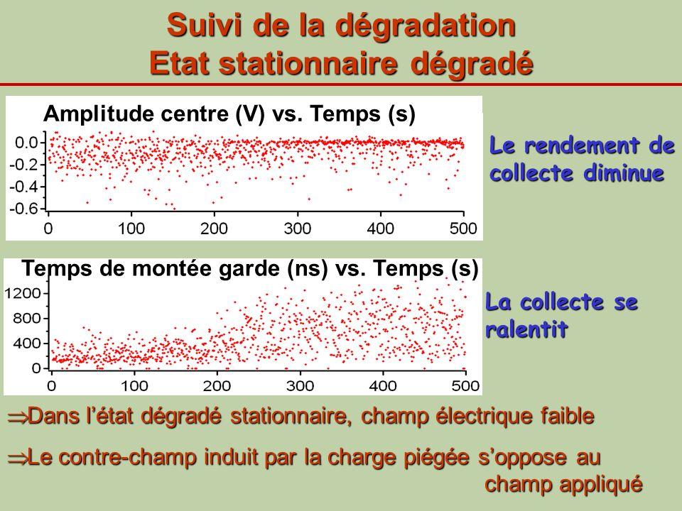 Suivi de la dégradation Etat stationnaire dégradé Le rendement de collecte diminue La collecte se ralentit Amplitude centre (V) vs. Temps (s) Temps de
