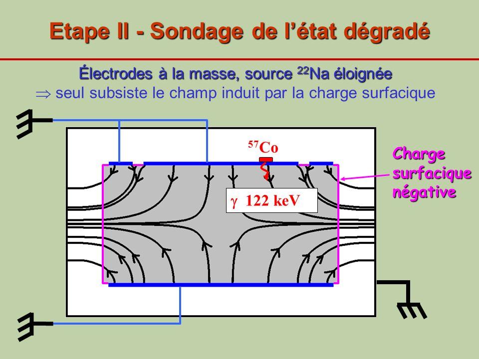 Etape II - Sondage de létat dégradé 122 keV 57 Co Charge surfacique négative Électrodes à la masse, source 22 Na éloignée Électrodes à la masse, sourc