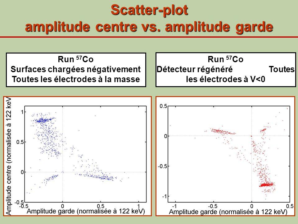 Scatter-plot amplitude centre vs. amplitude garde Run 57 Co Surfaces chargées négativement Toutes les électrodes à la masse Run 57 Co Détecteur régéné