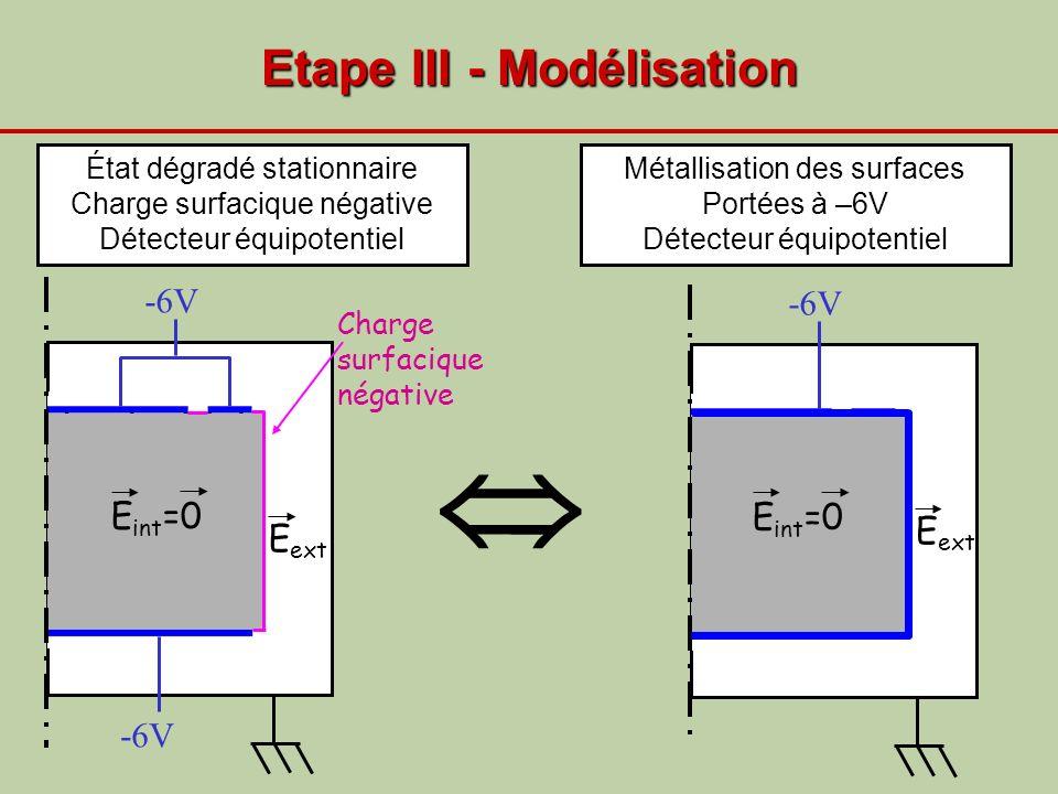 Etape III - Modélisation E int =0 -6V Charge surfacique négative -6V État dégradé stationnaire Charge surfacique négative Détecteur équipotentiel Méta