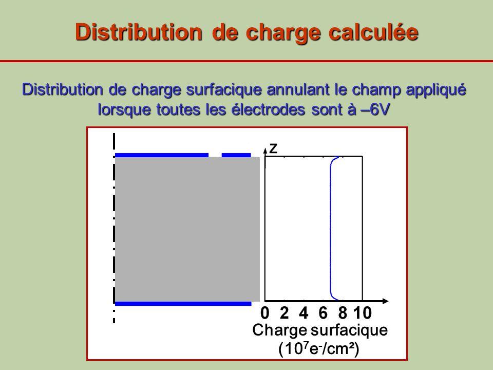 Distribution de charge calculée Charge surfacique (10 7 e - /cm²) Distribution de charge surfacique annulant le champ appliqué lorsque toutes les élec
