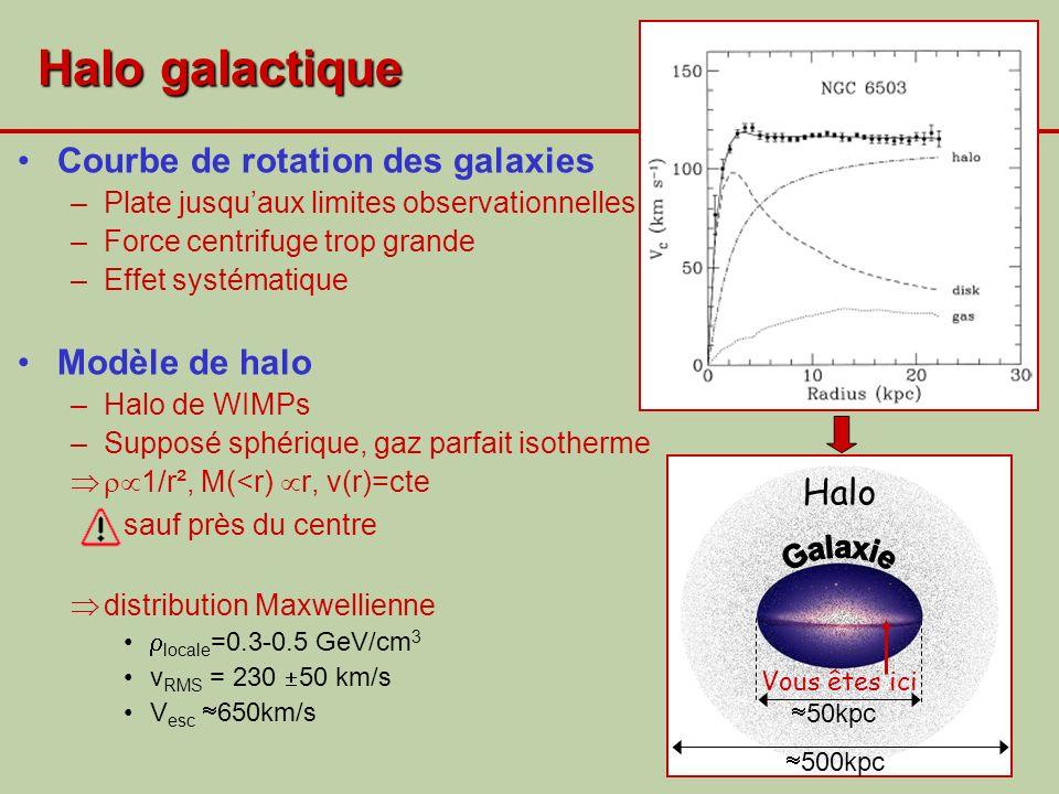 Halo galactique Courbe de rotation des galaxies –Plate jusquaux limites observationnelles –Force centrifuge trop grande –Effet systématique Modèle de