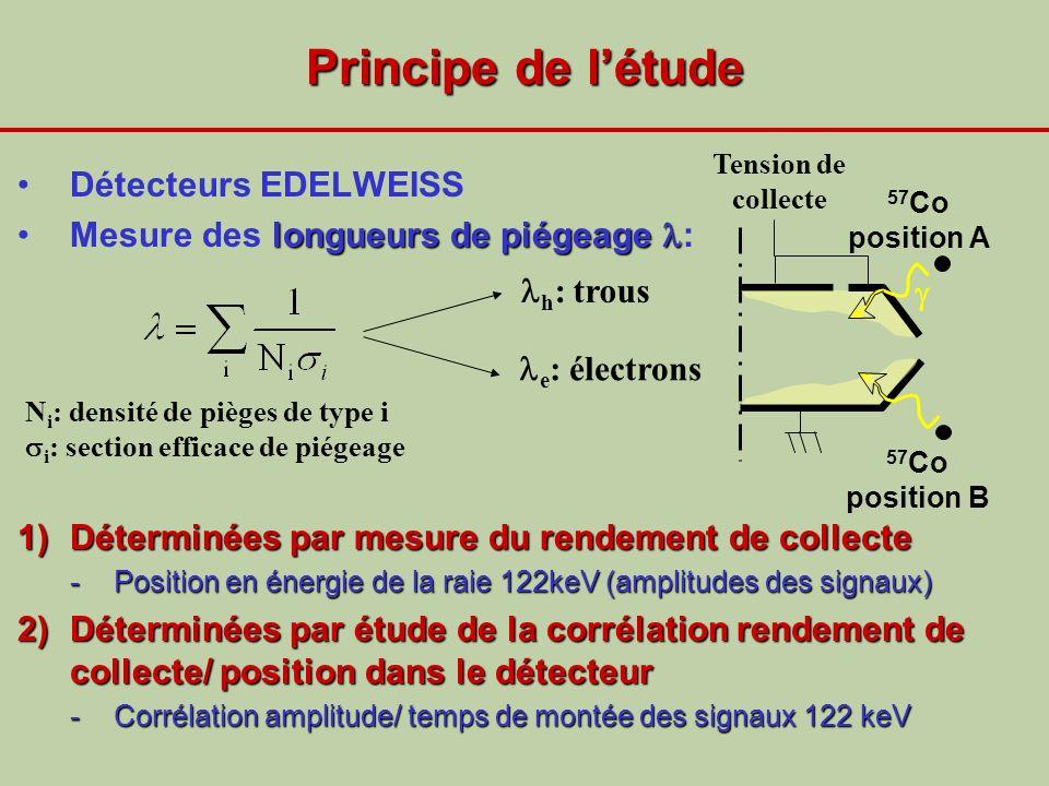 Principe de létude Détecteurs EDELWEISS longueurs de piégeageMesure des longueurs de piégeage : 1)Déterminées par mesure du rendement de collecte -Pos
