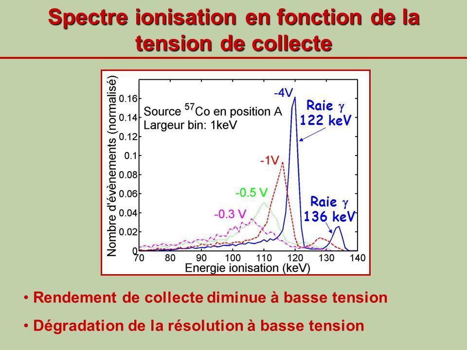 Spectre ionisation en fonction de la tension de collecte Raie 122 keV Raie 136 keV Rendement de collecte diminue à basse tension Dégradation de la rés