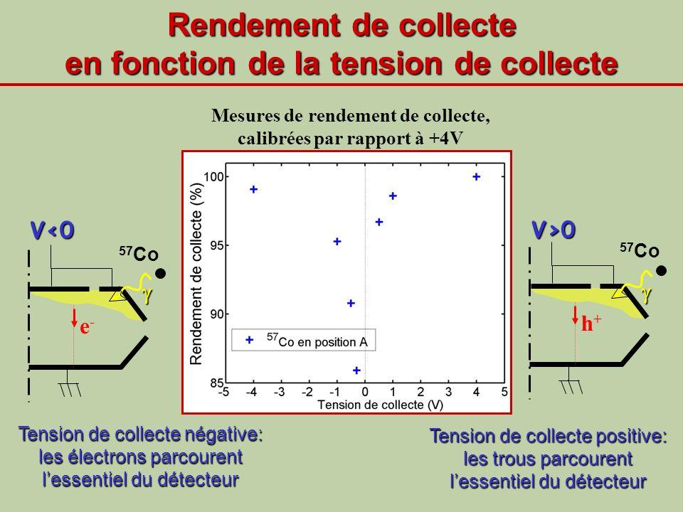 Rendement de collecte en fonction de la tension de collecte Tension de collecte négative: les électrons parcourent lessentiel du détecteur V>0 57 Co h