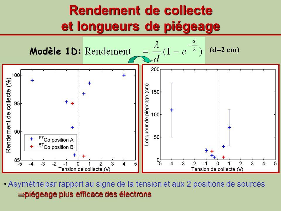 Rendement de collecte et longueurs de piégeage (d=2 cm) Asymétrie par rapport au signe de la tension et aux 2 positions de sources piégeage plus effic