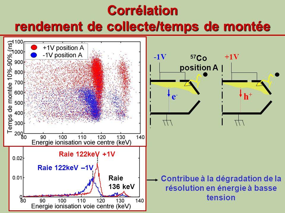 Corrélation rendement de collecte/temps de montée -1V 57 Co position A e- e- Contribue à la dégradation de la résolution en énergie à basse tension Ra