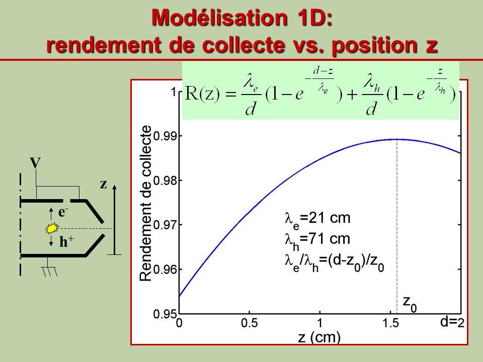 Modélisation 1D: rendement de collecte vs. position z V e - h + z