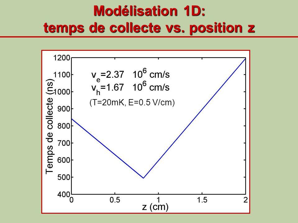 Modélisation 1D: temps de collecte vs. position z (T=20mK, E=0.5 V/cm)
