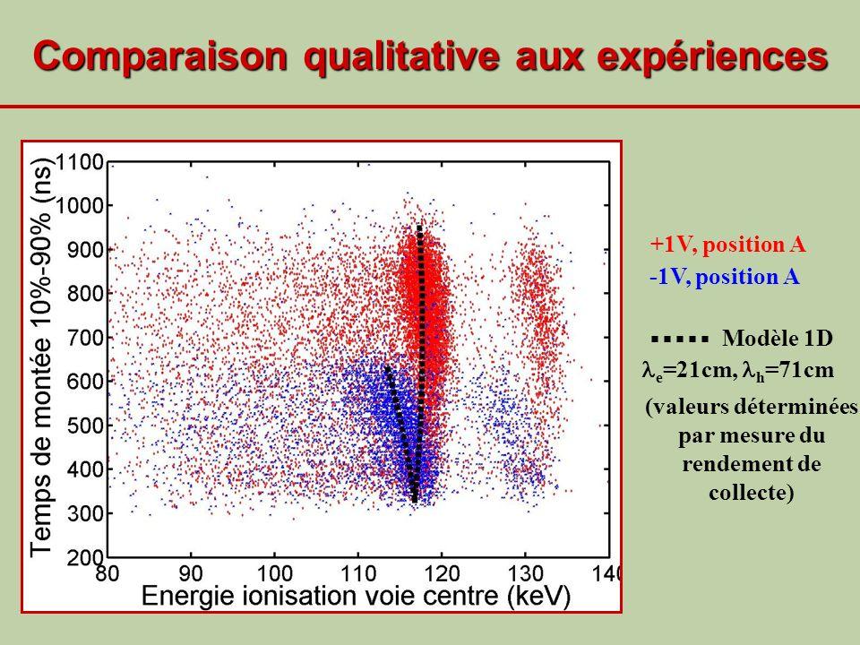Comparaison qualitative aux expériences +1V, position A -1V, position A Modèle 1D e =21cm, h =71cm (valeurs déterminées par mesure du rendement de col