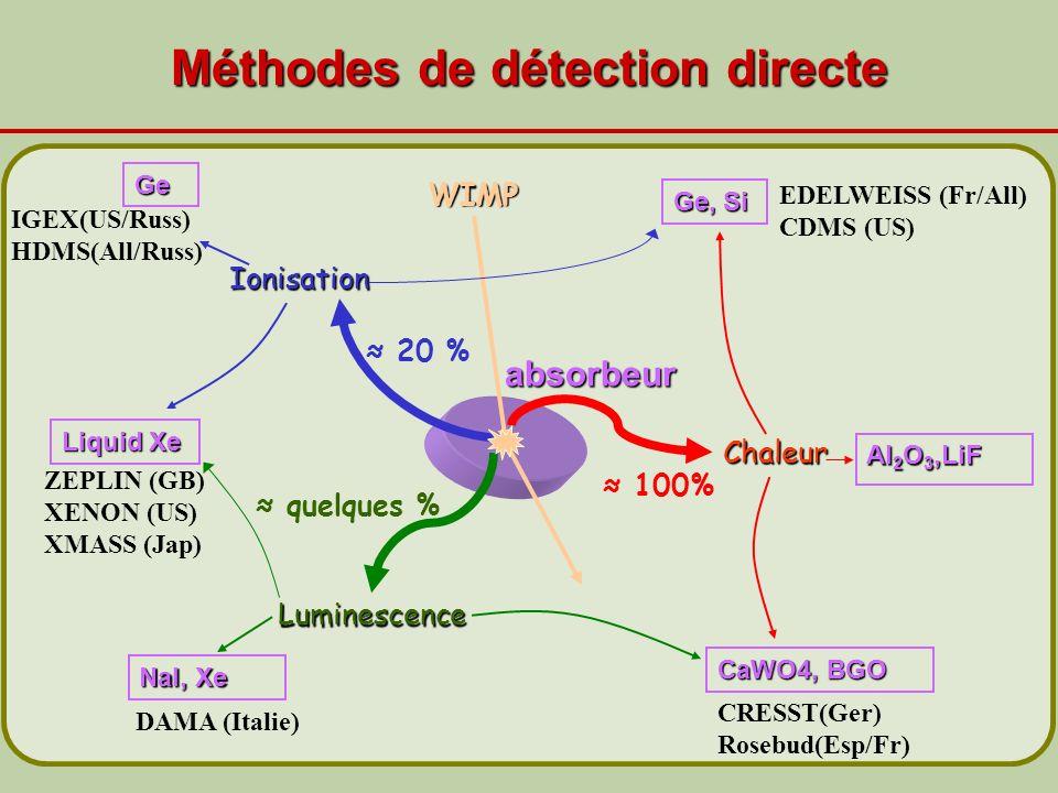 Méthodes de détection directe WIMP Chaleur Ionisation Luminescence quelques % 20 % 100% absorbeur Ge NaI, Xe Al 2 O 3,LiF DAMA (Italie) IGEX(US/Russ)