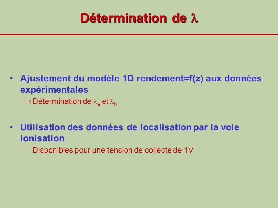 Détermination de Détermination de Ajustement du modèle 1D rendement=f(z) aux données expérimentales Détermination de e et h Utilisation des données de
