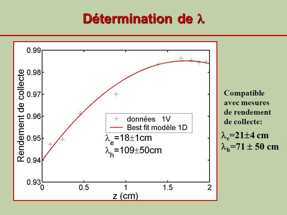 Détermination de Détermination de e =21 4 cm h =71 50 cm Compatible avec mesures de rendement de collecte: