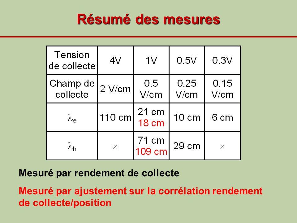 Résumé des mesures Mesuré par rendement de collecte Mesuré par ajustement sur la corrélation rendement de collecte/position