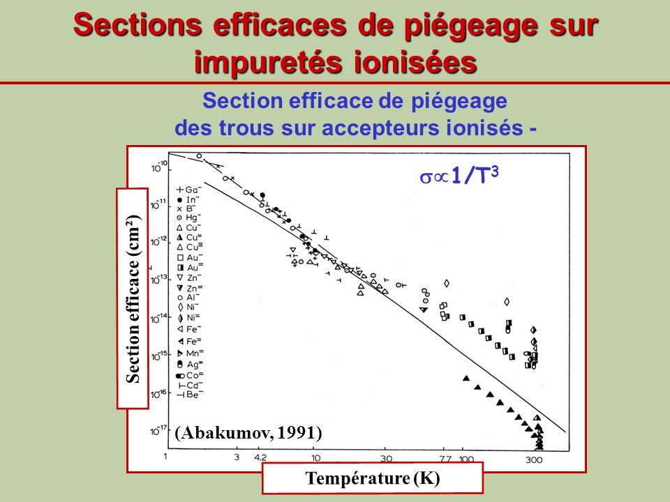 Sections efficaces de piégeage sur impuretés ionisées Section efficace de piégeage des trous sur accepteurs ionisés - (Abakumov, 1991) Section efficac