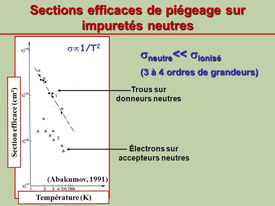 Sections efficaces de piégeage sur impuretés neutres Température (K) (Abakumov, 1991) Section efficace (cm²) Électrons sur accepteurs neutres Trous su