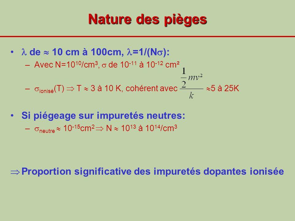Nature des pièges de 10 cm à 100cm, =1/(N ): –Avec N=10 10 /cm 3, de 10 -11 à 10 -12 cm² – ionisé (T) T 3 à 10 K, cohérent avec 5 à 25K Si piégeage su