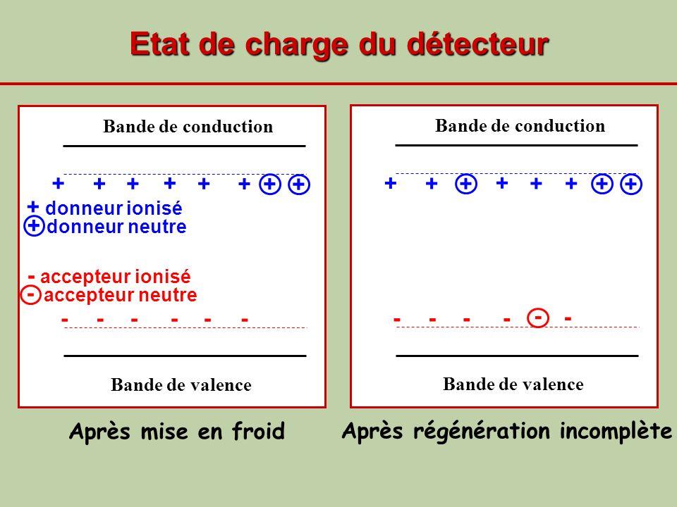 Etat de charge du détecteur Bande de valence Bande de conduction + + + + + ----- + + - + Bande de valence Bande de conduction + + + + + - - -- + - ++