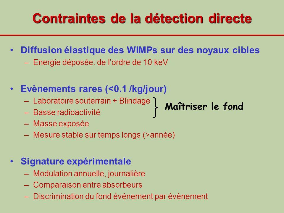 Contraintes de la détection directe Diffusion élastique des WIMPs sur des noyaux cibles –Energie déposée: de lordre de 10 keV Evènements rares (<0.1 /