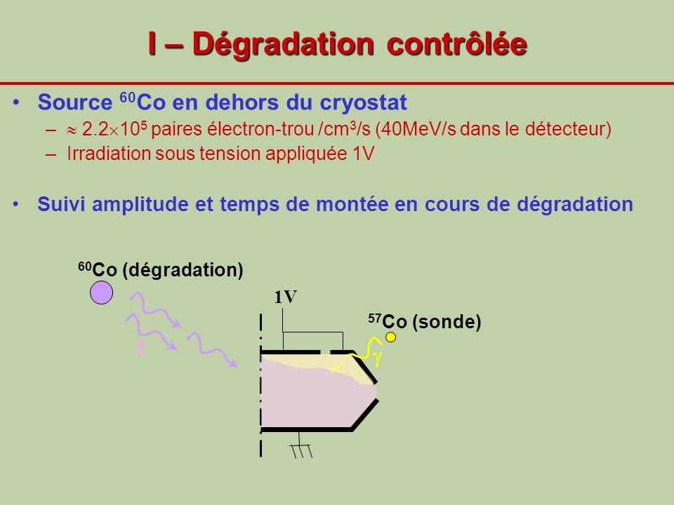 I – Dégradation contrôlée Source 60 Co en dehors du cryostat – 2.2 10 5 paires électron-trou /cm 3 /s (40MeV/s dans le détecteur) –Irradiation sous te