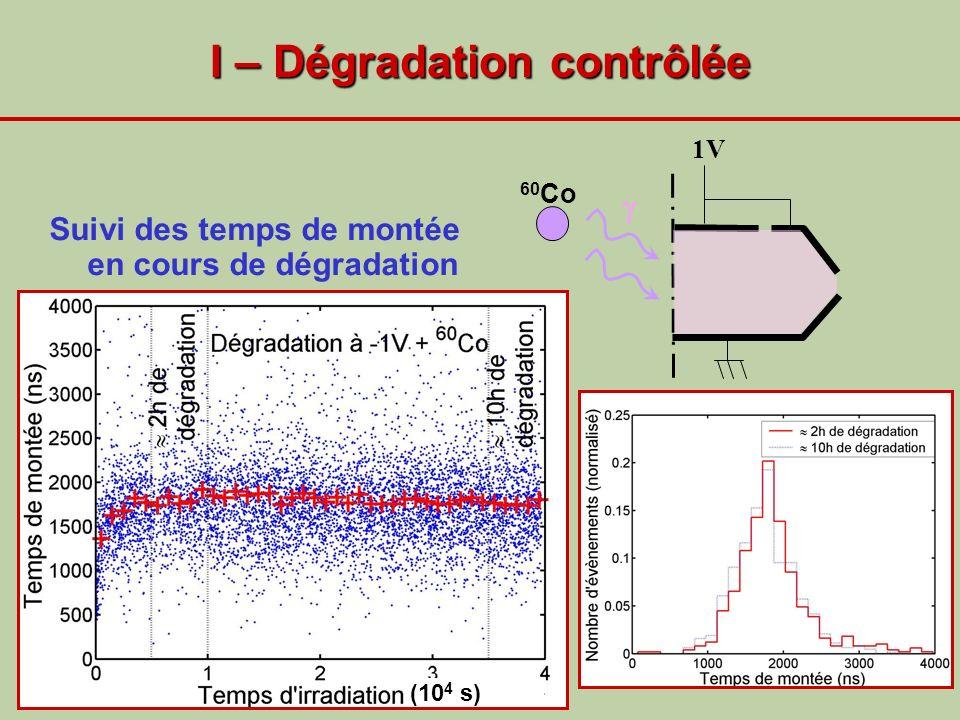 I – Dégradation contrôlée Suivi des temps de montée en cours de dégradation (10 4 s) 1V 60 Co