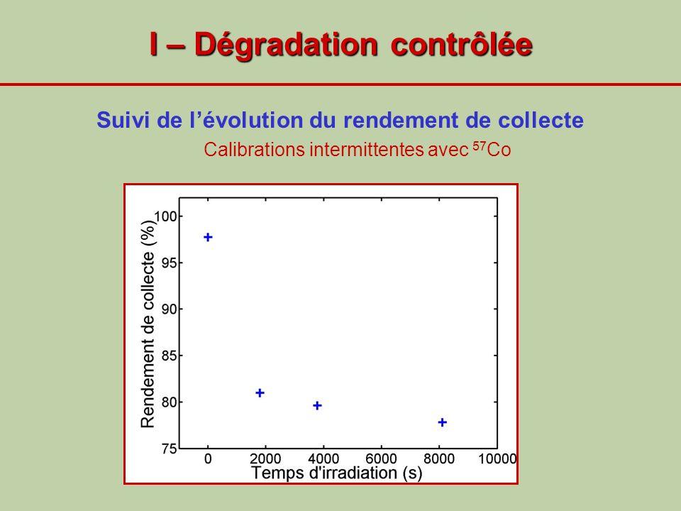 I – Dégradation contrôlée Suivi de lévolution du rendement de collecte Calibrations intermittentes avec 57 Co